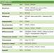 Herbicide 2, 4-D (98%TC, 720g/L / 860g/L Amine SL)