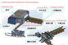 Carbon Electrode Handling and Cleaning Systems